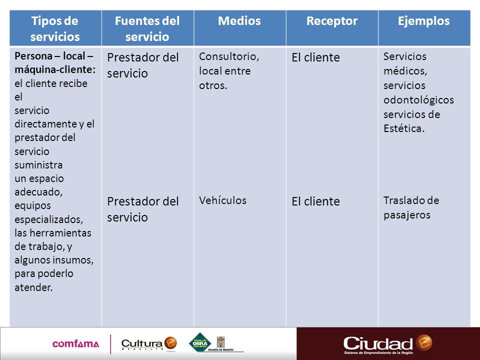 Tipos de servicios Fuentes del servicio MediosReceptorEjemplos Persona – local – máquina-cliente: el cliente recibe el servicio directamente y el pres