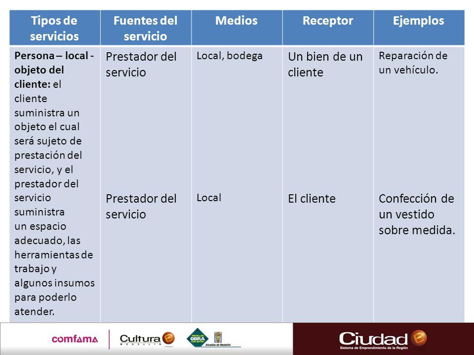 Tipos de servicios Fuentes del servicio MediosReceptorEjemplos Persona – local - objeto del cliente: el cliente suministra un objeto el cual será suje
