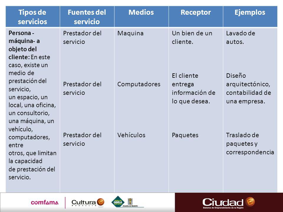 Tipos de servicios Fuentes del servicio MediosReceptorEjemplos Persona - máquina- a objeto del cliente: En este caso, existe un medio de prestación de