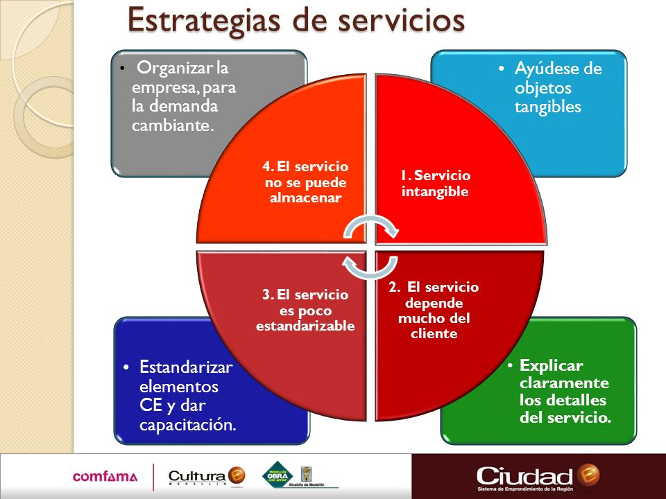 Estrategias de servicios Explicar claramente los detalles del servicio. Estandarizar elementos CE y dar capacitación. Ayúdese de objetos tangibles Org