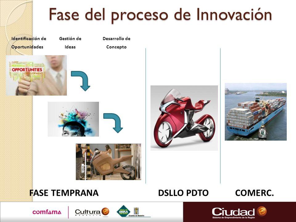 Fase del proceso de Innovación Identificación de Gestión de Desarrollo de Oportunidades Ideas Concepto FASE TEMPRANA DSLLO PDTO COMERC.