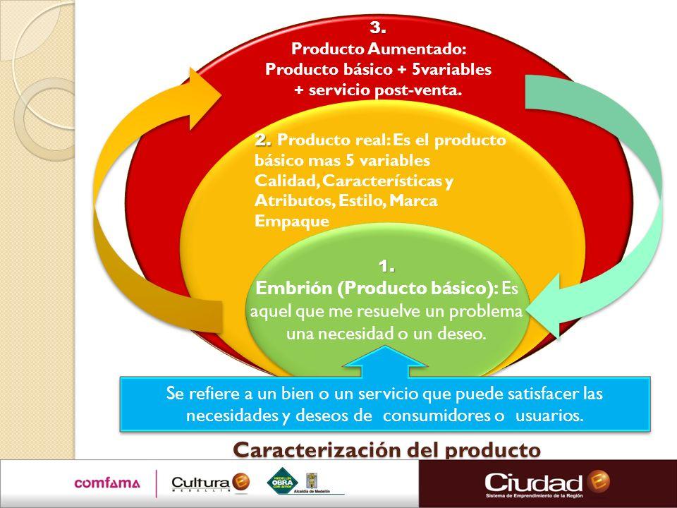 Caracterización del producto Se refiere a un bien o un servicio que puede satisfacer las necesidades y deseos de consumidores o usuarios. 1. Embrión (