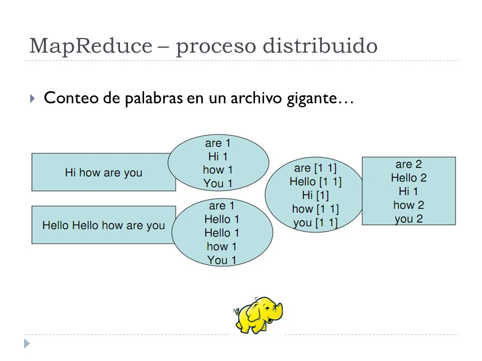 MapReduce – proceso distribuido Conteo de palabras en un archivo gigante…
