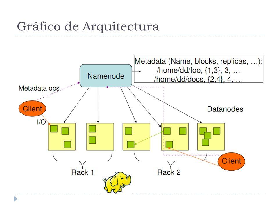 HDFS Manejo de fallos Fallo en el NameNode Las replicas en otros servidores asisten Se copia un FsImage y un transaction log Fallo en DataNode La aplicación (cliente) busca otro dataNode con la misma información o parte de ella (replica)