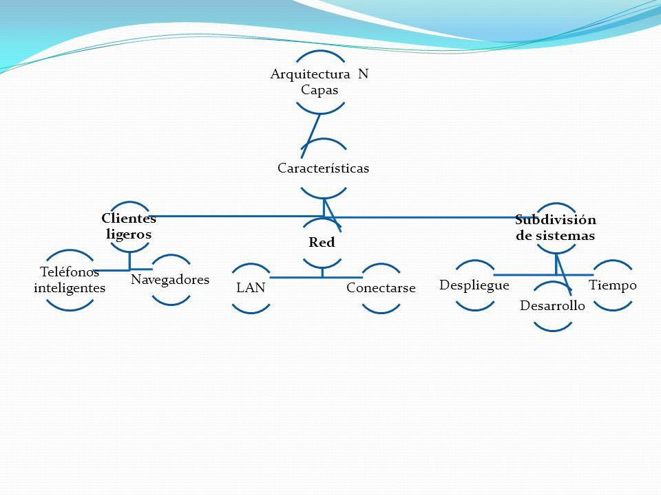 Arquitectura N Capas Características Clientes ligeros Navegadores Teléfonos inteligentes Red LANConectarse Subdivisión de sistemas Desarrollo DespliegueTiempo
