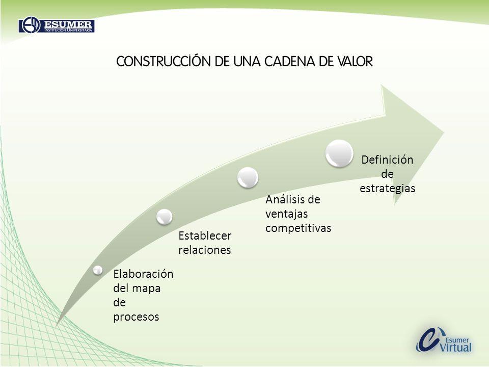 Elaboración del mapa de procesos Establecer relaciones Análisis de ventajas competitivas Definición de estrategias