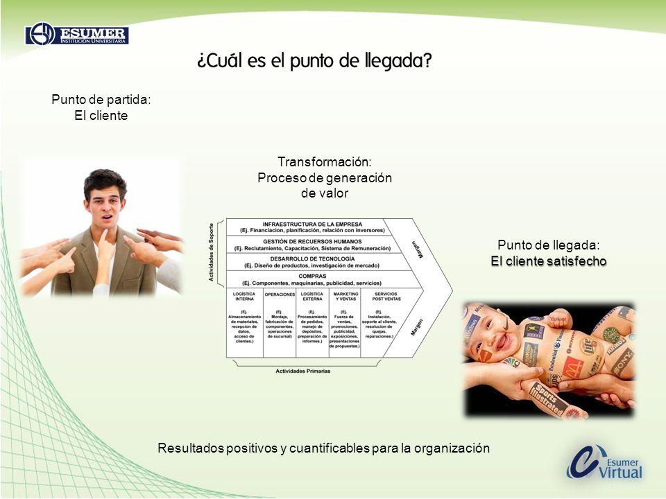 Punto de partida: El cliente Transformación: Proceso de generación de valor Punto de llegada: El cliente satisfecho Resultados positivos y cuantificab