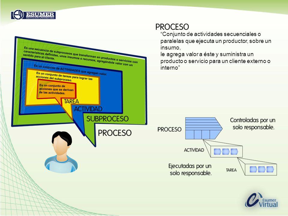 Conjunto de actividades secuenciales o paralelas que ejecuta un productor, sobre un insumo, le agrega valor a éste y suministra un producto o servicio