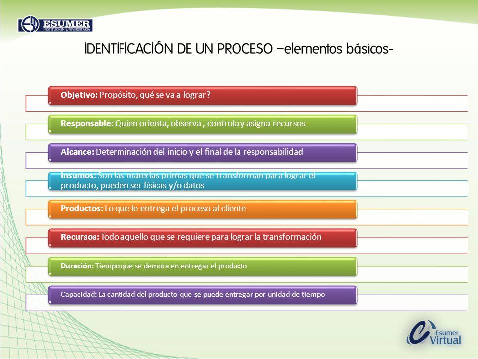 Objetivo: Propósito, qué se va a lograr?Responsable: Quien orienta, observa, controla y asigna recursosAlcance: Determinación del inicio y el final de