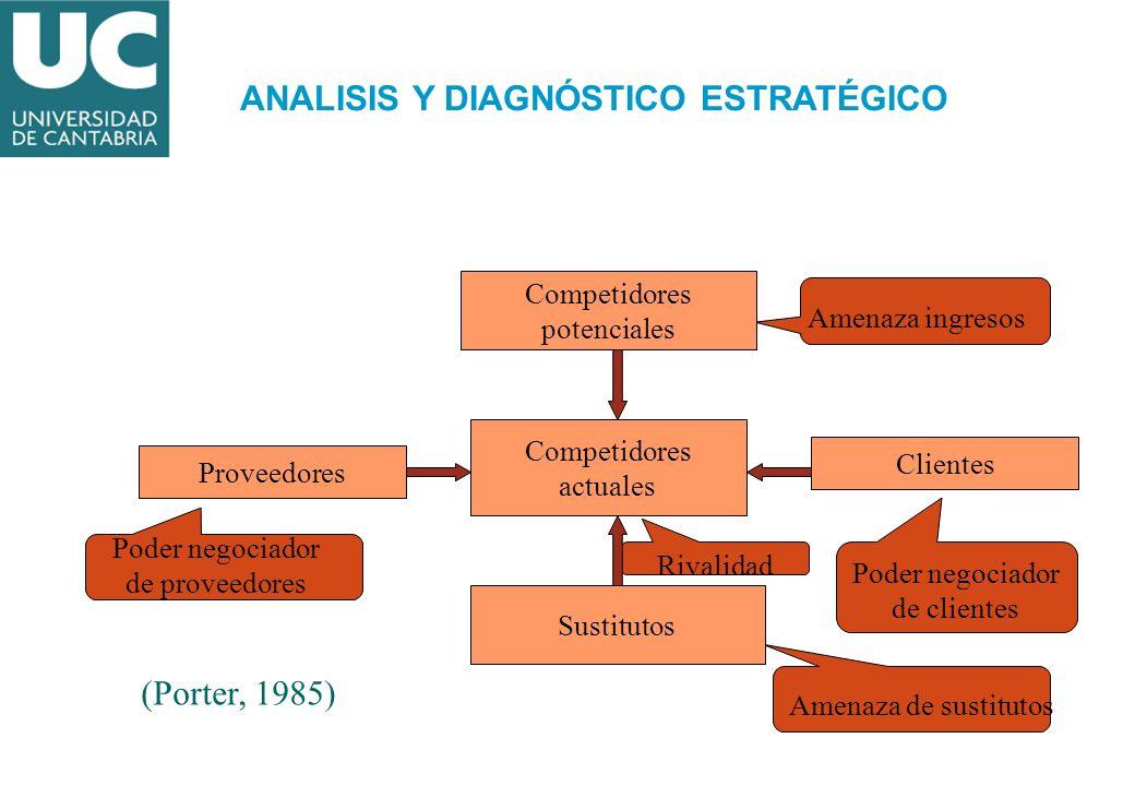 Competidores actuales Competidores potenciales Sustitutos Proveedores Clientes (Porter, 1985) Amenaza ingresos Poder negociador de clientes Amenaza de