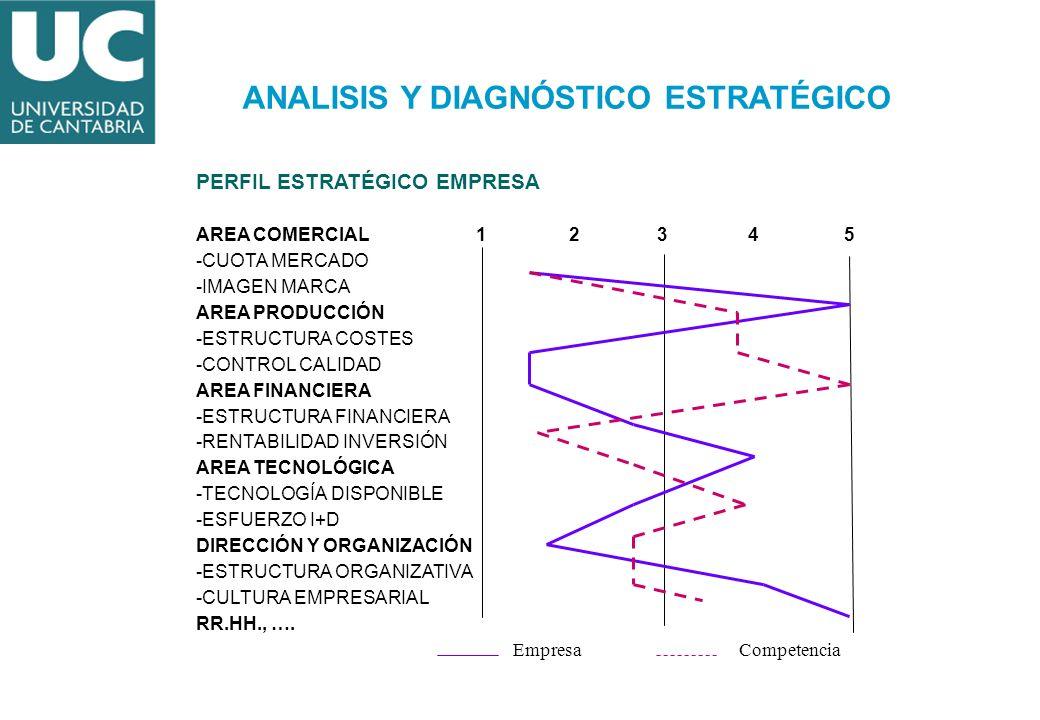 PERFIL ESTRATÉGICO EMPRESA AREA COMERCIAL 1 2 3 4 5 -CUOTA MERCADO -IMAGEN MARCA AREA PRODUCCIÓN -ESTRUCTURA COSTES -CONTROL CALIDAD AREA FINANCIERA -