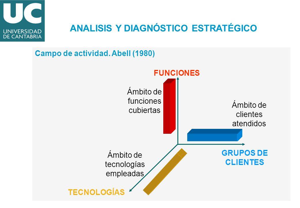 Campo de actividad. Abell (1980) FUNCIONES GRUPOS DE CLIENTES TECNOLOGÍAS Ámbito de clientes atendidos Ámbito de tecnologías empleadas Ámbito de funci