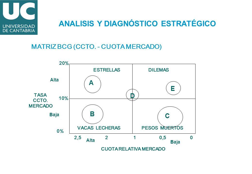 MATRIZ BCG (CCTO. - CUOTA MERCADO) TASA CCTO. MERCADO CUOTA RELATIVA MERCADO 0% 10% 20% 2,5 2 1 0,50 ESTRELLASDILEMAS VACAS LECHERASPESOS MUERTOS Baja