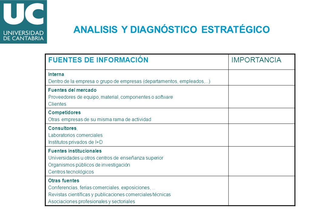 FUENTES DE INFORMACIÓNIMPORTANCIA Interna Dentro de la empresa o grupo de empresas (departamentos, empleados,...) Fuentes del mercado Proveedores de e