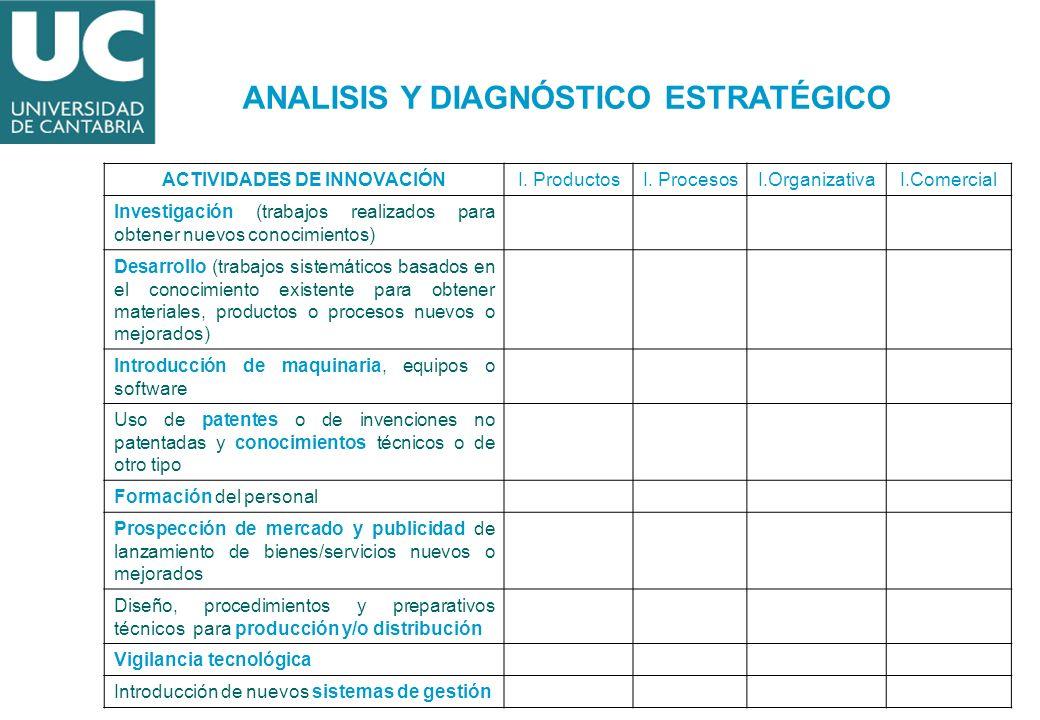 ACTIVIDADES DE INNOVACIÓNI. ProductosI. ProcesosI.OrganizativaI.Comercial Investigación (trabajos realizados para obtener nuevos conocimientos) Desarr