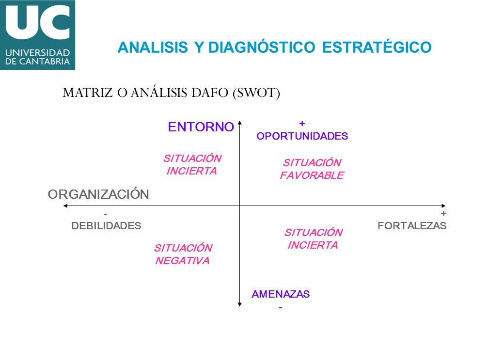 MATRIZ O ANÁLISIS DAFO (SWOT) ORGANIZACIÓN ENTORNO + OPORTUNIDADES AMENAZAS - DEBILIDADES + FORTALEZAS SITUACIÓN FAVORABLE SITUACIÓN INCIERTA SITUACIÓ