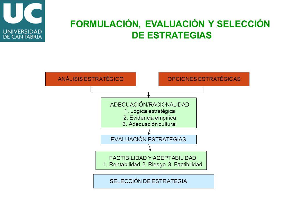 ANÁLISIS ESTRATÉGICOOPCIONES ESTRATÉGICAS ADECUACIÓN/RACIONALIDAD 1. Lógica estratégica 2. Evidencia empírica 3. Adecuación cultural FACTIBILIDAD Y AC