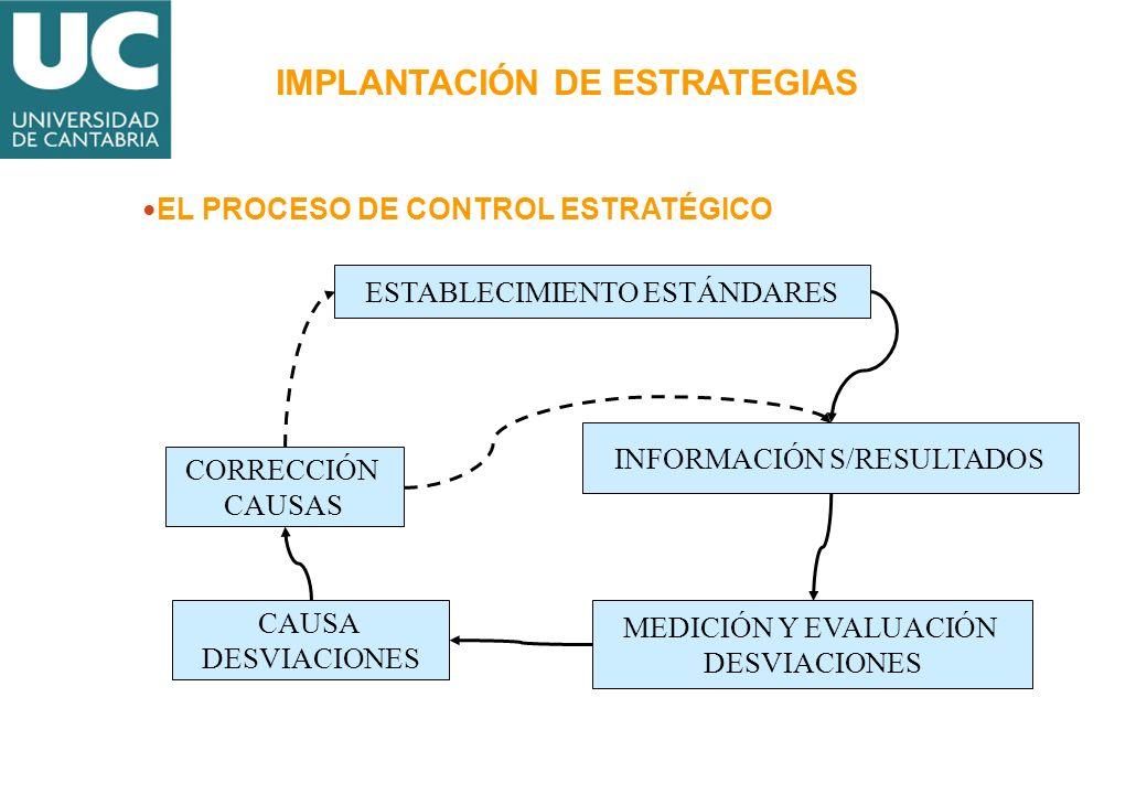 ESTABLECIMIENTO ESTÁNDARES INFORMACIÓN S/RESULTADOS MEDICIÓN Y EVALUACIÓN DESVIACIONES CAUSA DESVIACIONES CORRECCIÓN CAUSAS EL PROCESO DE CONTROL ESTR