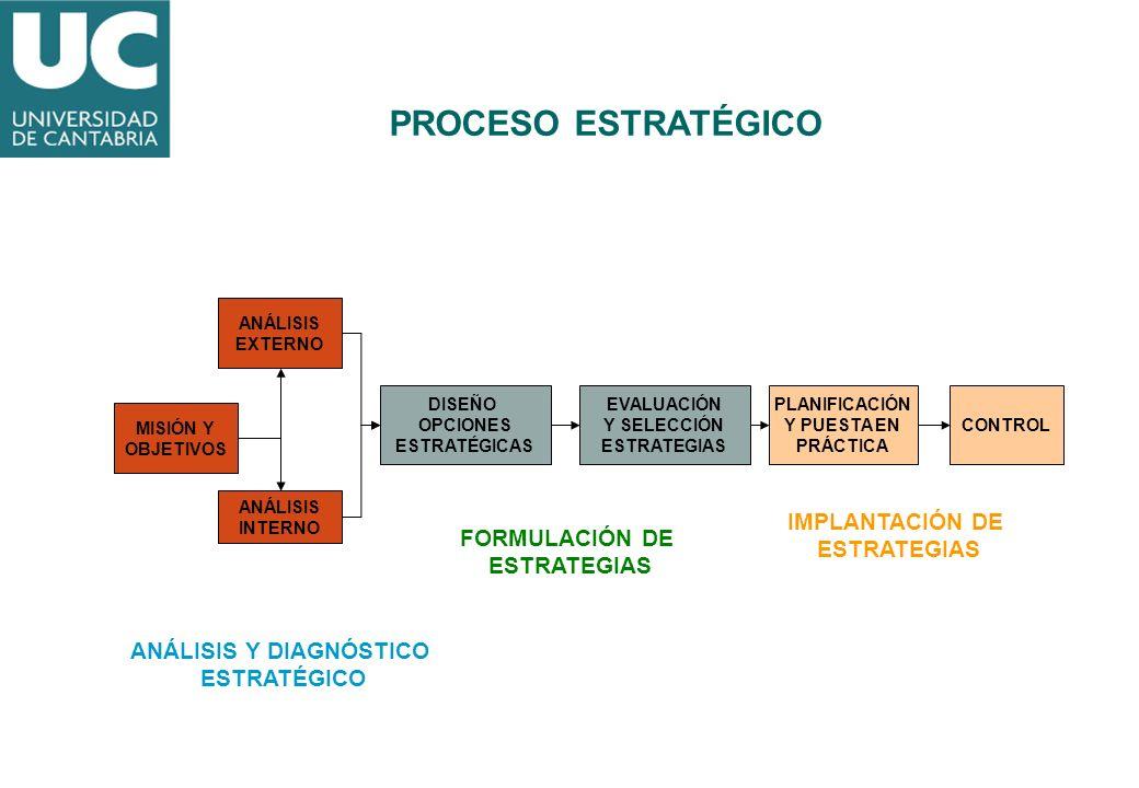 MISIÓN Y OBJETIVOS ANÁLISIS EXTERNO ANÁLISIS INTERNO DISEÑO OPCIONES ESTRATÉGICAS EVALUACIÓN Y SELECCIÓN ESTRATEGIAS PLANIFICACIÓN Y PUESTA EN PRÁCTIC
