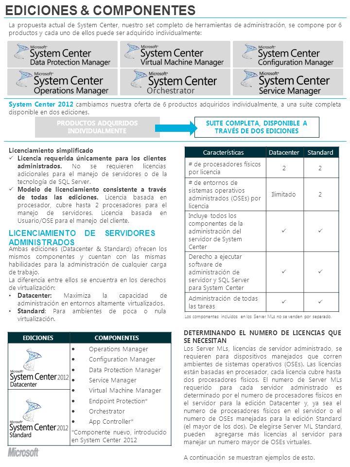 Múltiples licencias de System Center 2012 Standard pueden ser asignadas al mismo servidor para licenciar el numero de OSEs administrados.