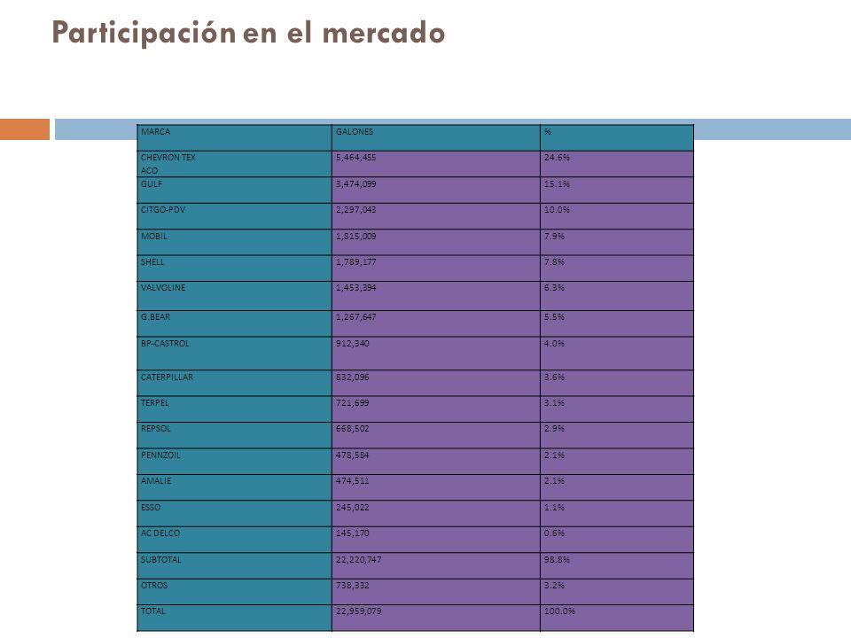 Participación en el mercado MARCA GALONES% CHEVRON TEX ACO 5,464,45524.6% GULF 3,474,09915.1% CITGO-PDV 2,297,04310.0% MOBIL 1,815,0097.9% SHELL 1,789,1777.8% VALVOLINE 1,453,3946.3% G.BEAR 1,267,6475.5% BP-CASTROL 912,3404.0% CATERPILLAR 832,0963.6% TERPEL 721,6993.1% REPSOL 668,5022.9% PENNZOIL 478,5842.1% AMALIE 474,5112.1% ESSO 245,0221.1% AC DELCO 145,1700.6% SUBTOTAL 22,220,74798.8% OTROS 738,3323.2% TOTAL 22,959,079100.0%