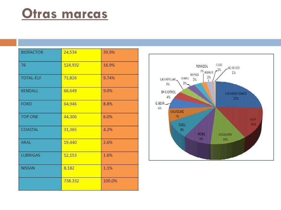 Otras marcas BIOFACTOR 24,53439.9% 76 124,93216.9% TOTAL-ELF 71,8269.74% KENDALL 66,6499.0% FORD 64,9468.8% TOP ONE 44,3066.0% COASTAL 31,3654.2% ARAL 19,4402.6% LUBRIGAS 12,1531.6% NISSAN 8,182 1.1% 738.332 100.0%
