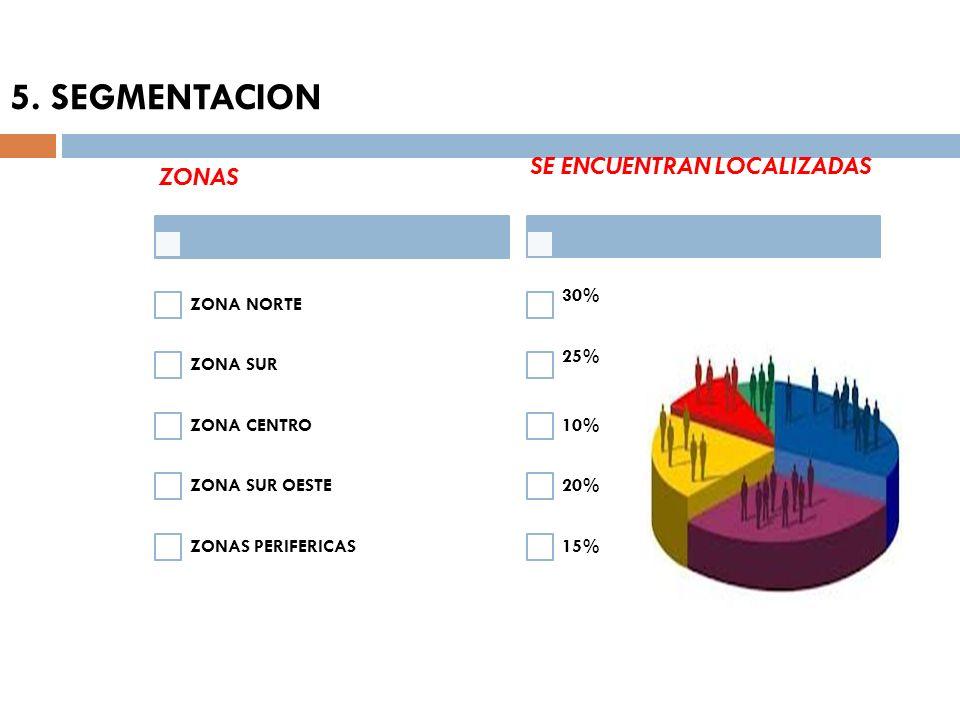 5. SEGMENTACION ZONAS ZONA NORTE ZONA SUR ZONA CENTRO ZONA SUR OESTE ZONAS PERIFERICAS SE ENCUENTRAN LOCALIZADAS 30% 25% 10% 20% 15%