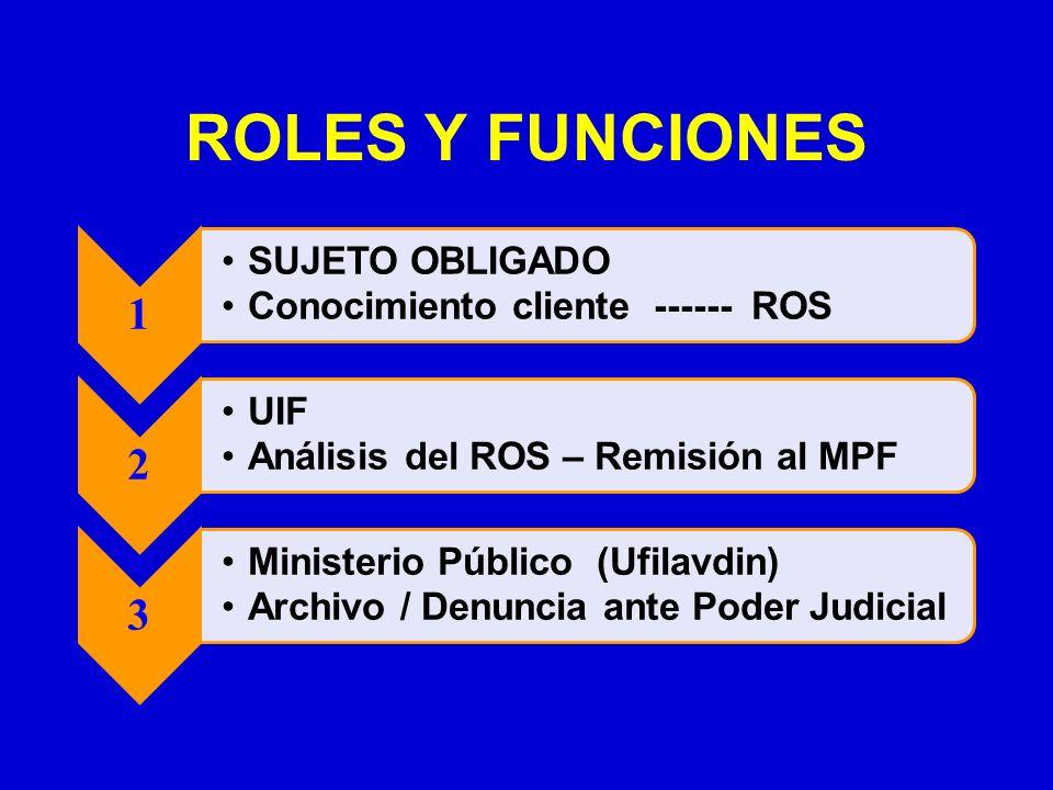ROLES Y FUNCIONES 1 SUJETO OBLIGADO Conocimiento cliente ------ ROS 2 UIF Análisis del ROS – Remisión al MPF 3 Ministerio Público (Ufilavdin) Archivo