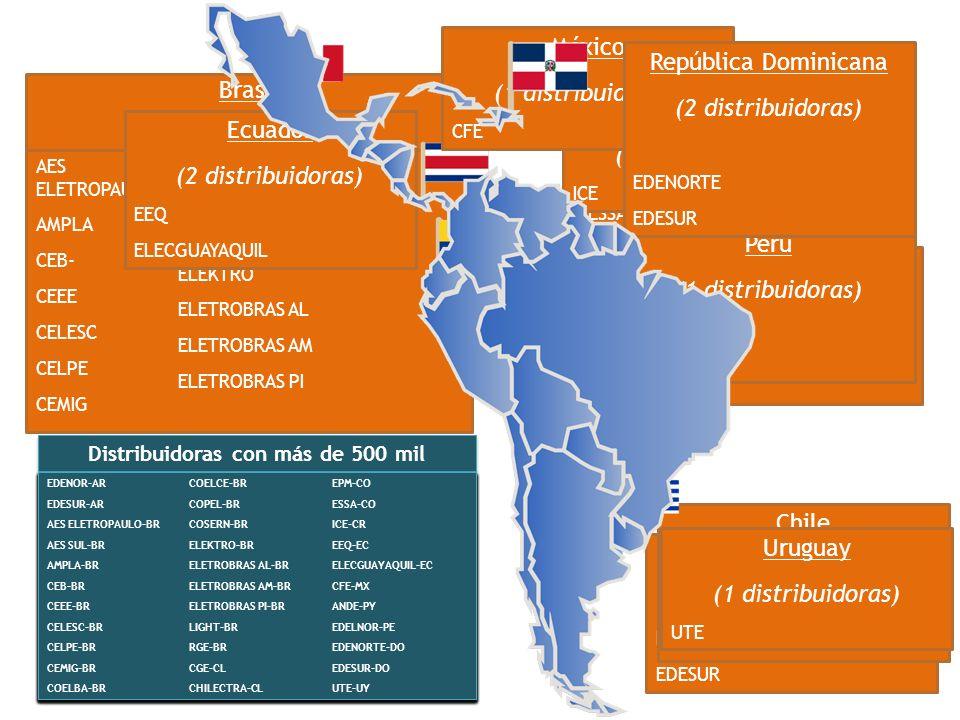 Distribuidoras con más de 500 mil Argentina (2 distribuidoras) EDENOR EDESUR EDENOR-AR EDESUR-AR EDENOR-AR EDESUR-AR AES ELETROPAULO AMPLA CEB- CEEE C