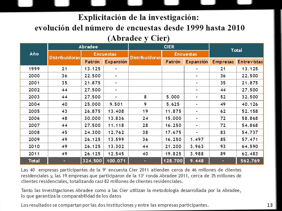 Explicitación de la investigación: evolución del número de encuestas desde 1999 hasta 2010 (Abradee y Cier) 13 Las 40 empresas participantes de la 9°