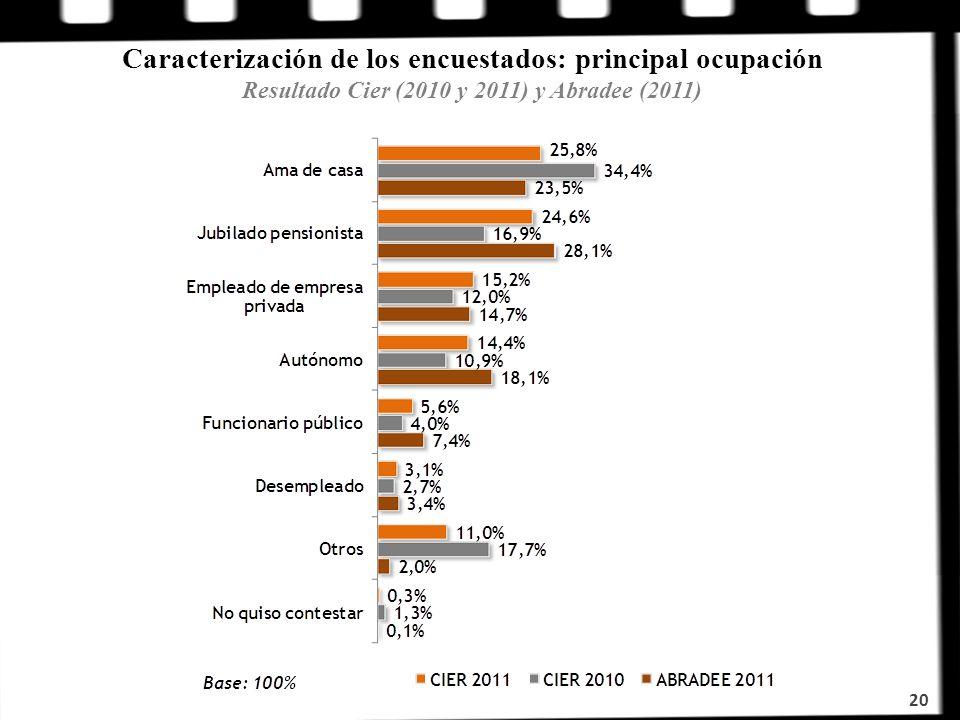 20 Caracterización de los encuestados: principal ocupación Resultado Cier (2010 y 2011) y Abradee (2011)
