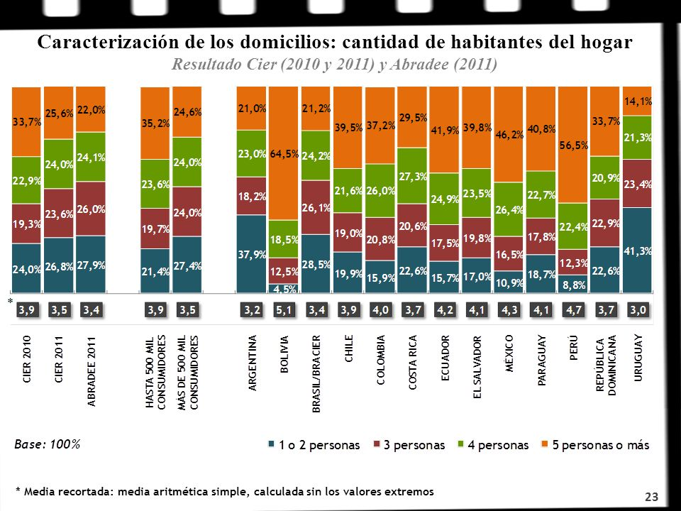 Caracterización de los domicilios: cantidad de habitantes del hogar Resultado Cier (2010 y 2011) y Abradee (2011) * Media recortada: media aritmética