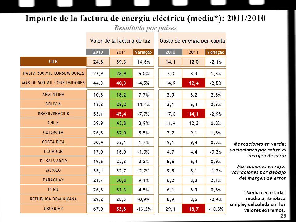 Importe de la factura de energía eléctrica (media*): 2011/2010 Resultado por países 25 * Media recortada: media aritmética simple, calculada sin los v