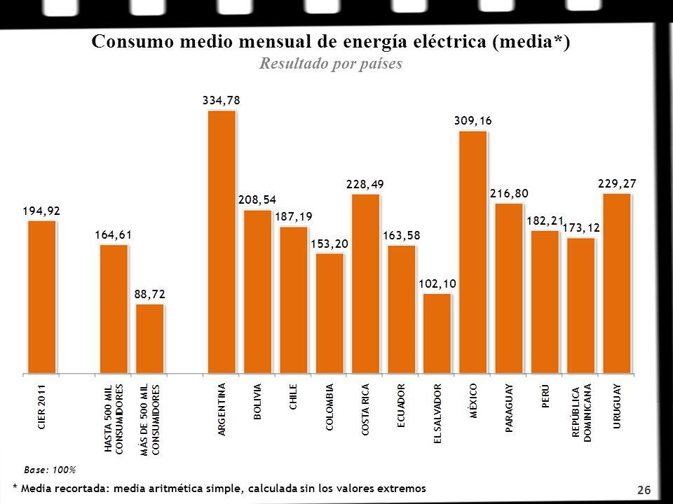26 Consumo medio mensual de energía eléctrica (media*) Resultado por países * Media recortada: media aritmética simple, calculada sin los valores extr