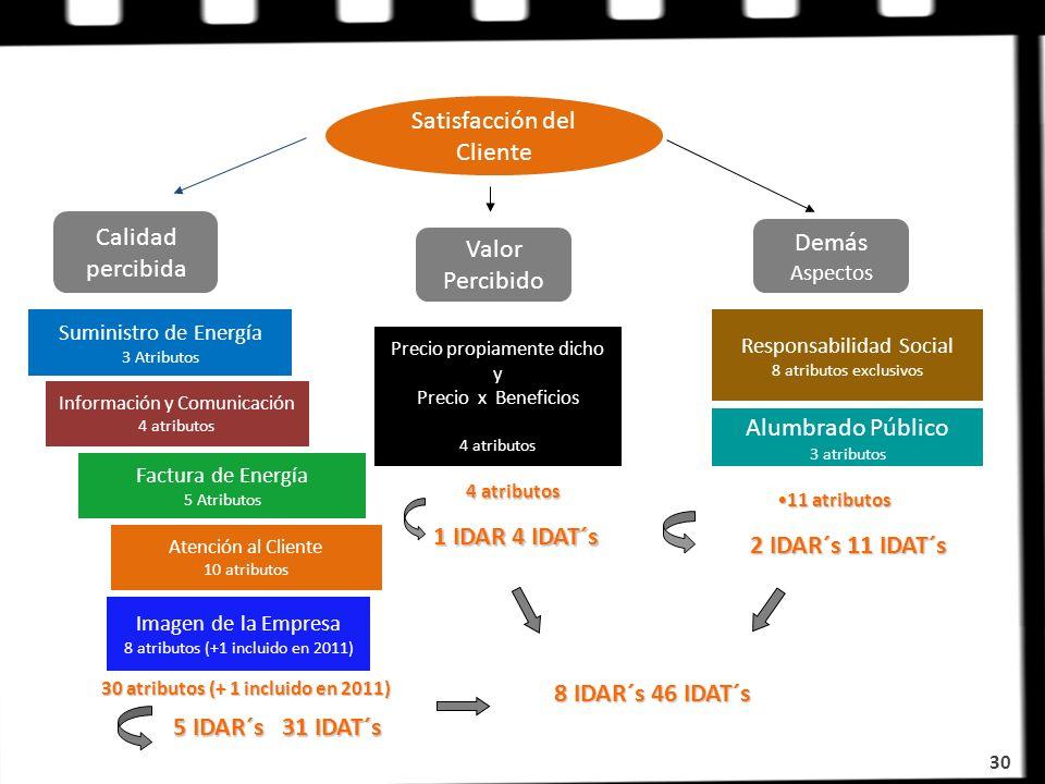 Satisfacción del Cliente Calidad percibida Valor Percibido Demás Aspectos Suministro de Energía 3 Atributos Factura de Energía 5 Atributos Información
