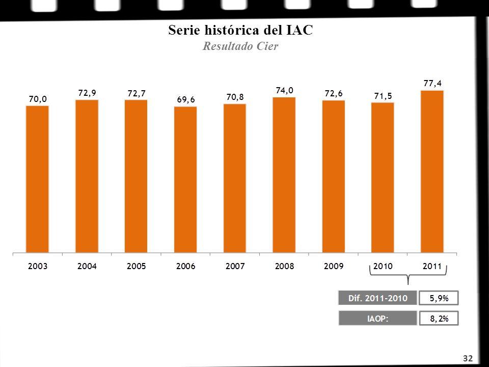 Serie histórica del IAC Resultado Cier 32