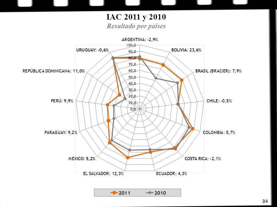 IAC 2011 y 2010 Resultado por países 34