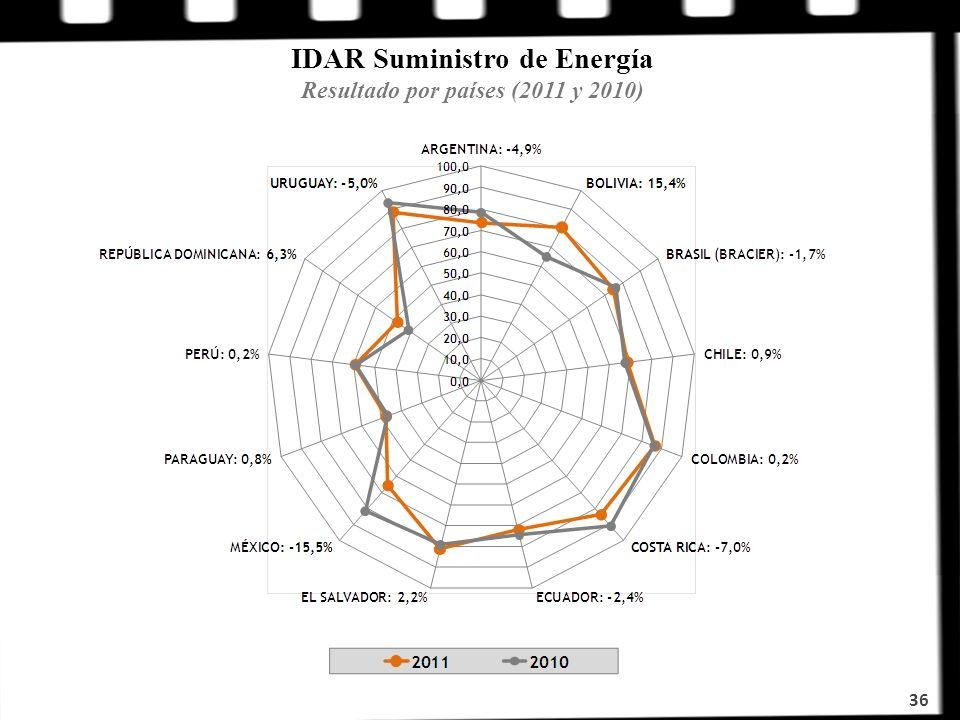 IDAR Suministro de Energía Resultado por países (2011 y 2010) 36