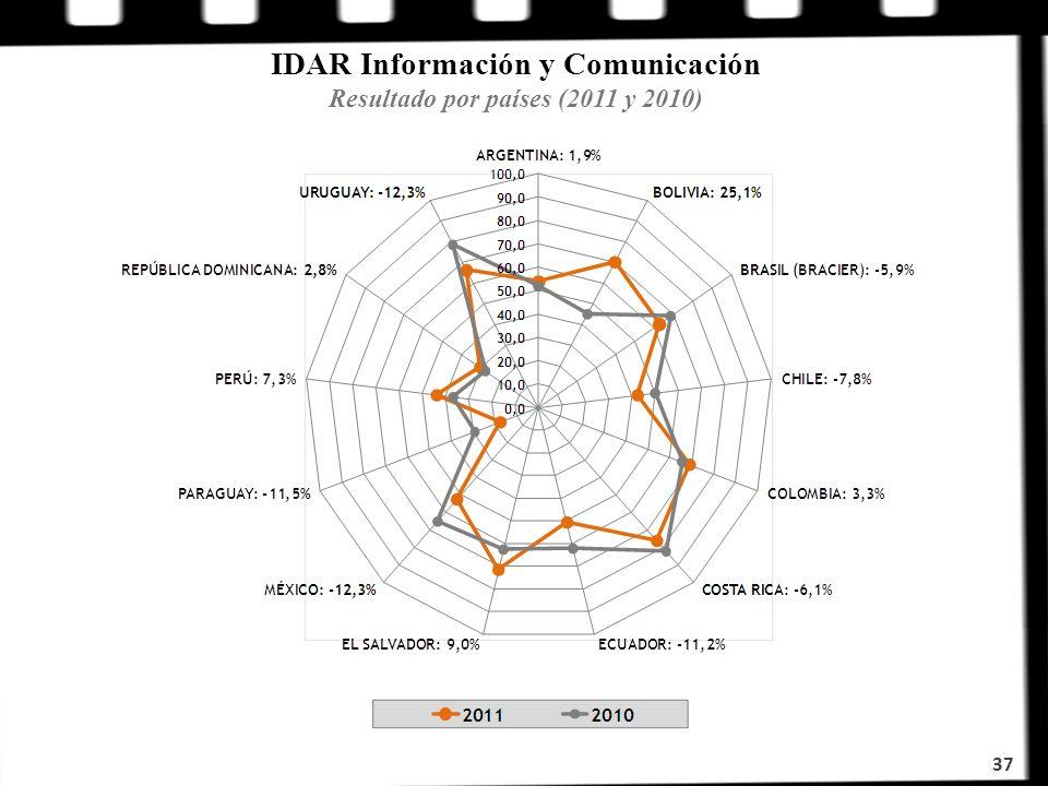 IDAR Información y Comunicación Resultado por países (2011 y 2010) 37
