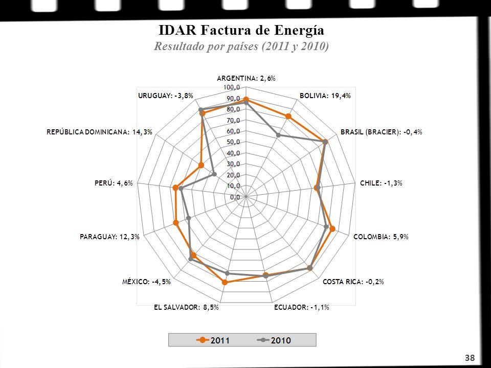 IDAR Factura de Energía Resultado por países (2011 y 2010) 38