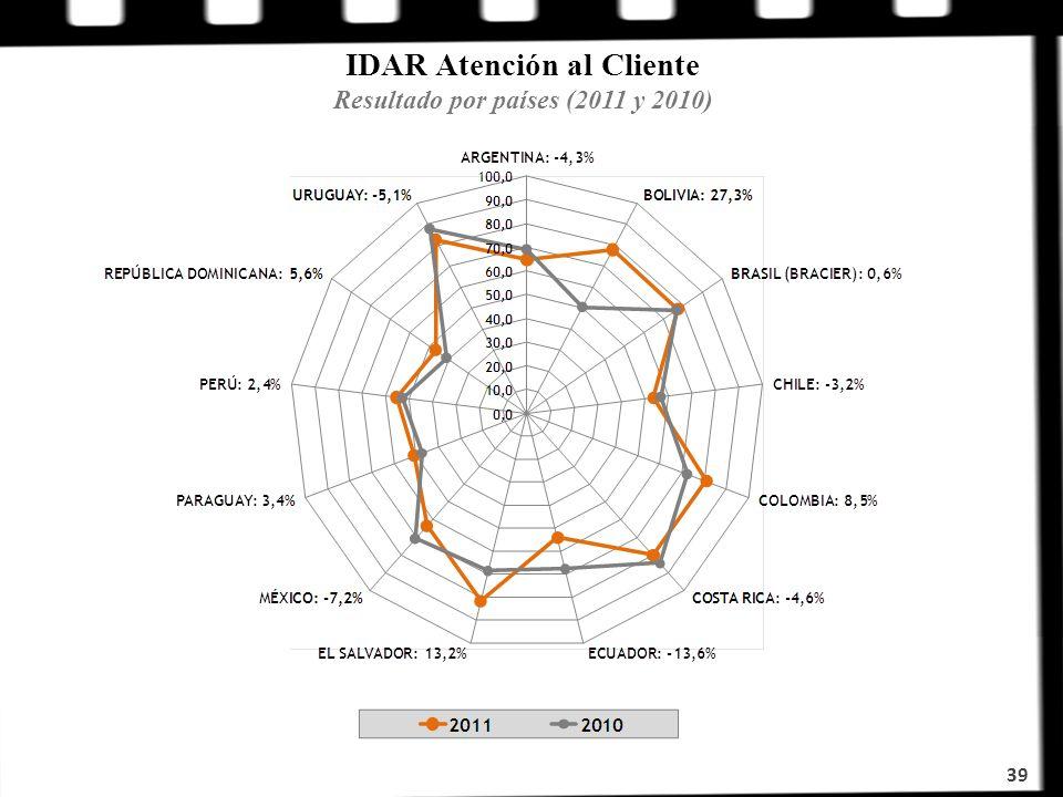 IDAR Atención al Cliente Resultado por países (2011 y 2010) 39