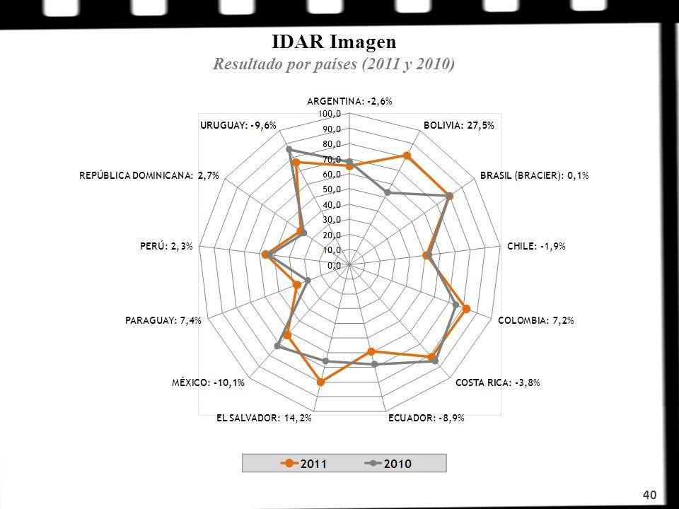IDAR Imagen Resultado por países (2011 y 2010) 40