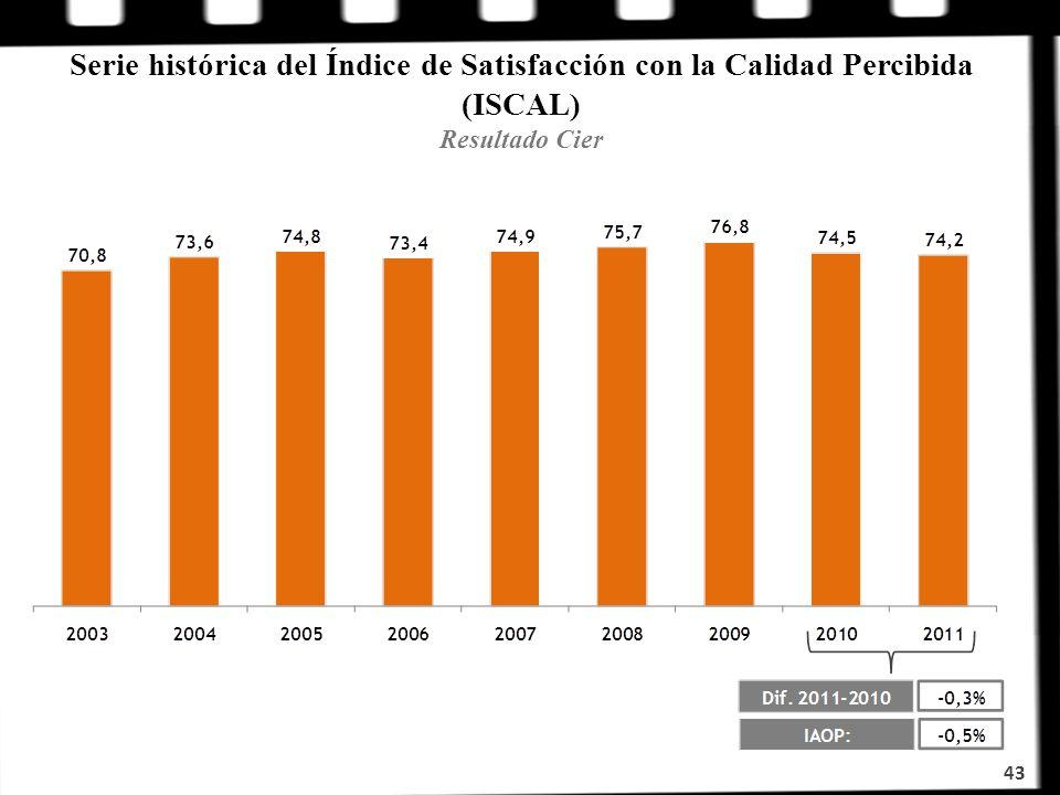 Serie histórica del Índice de Satisfacción con la Calidad Percibida (ISCAL) Resultado Cier 43