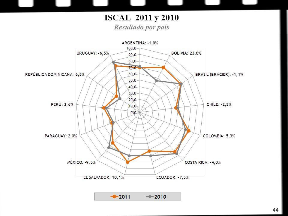 ISCAL 2011 y 2010 Resultado por país 44