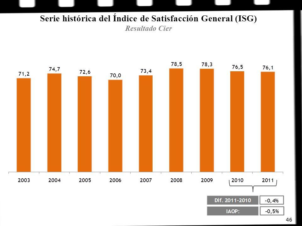 Serie histórica del Índice de Satisfacción General (ISG) Resultado Cier 46