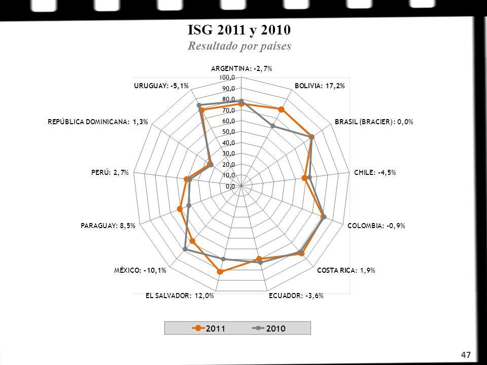 ISG 2011 y 2010 Resultado por países 47