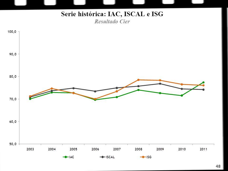 Serie histórica: IAC, ISCAL e ISG Resultado Cier 48