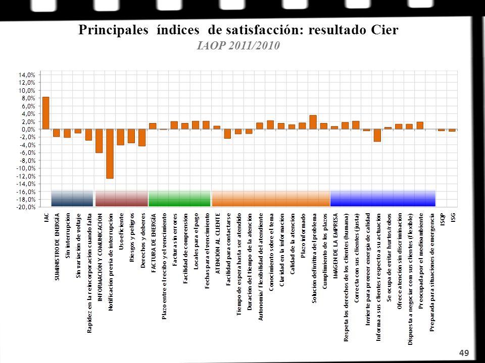 Principales índices de satisfacción: resultado Cier IAOP 2011/2010 49