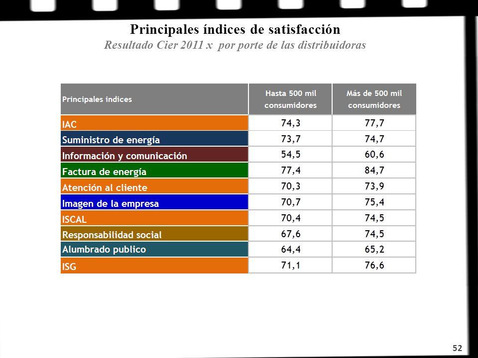 52 Principales índices de satisfacción Resultado Cier 2011 x por porte de las distribuidoras