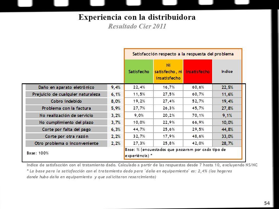 Experiencia con la distribuidora Resultado Cier 2011 54
